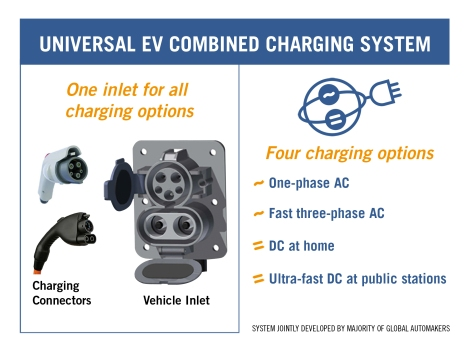 New Combo Charger for Electric Vehicles