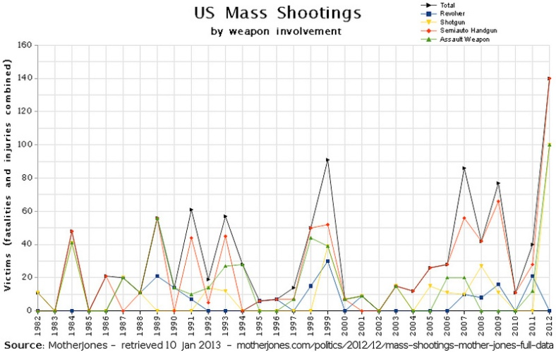 #Gun Violence: US Mass Shootings by Weapon