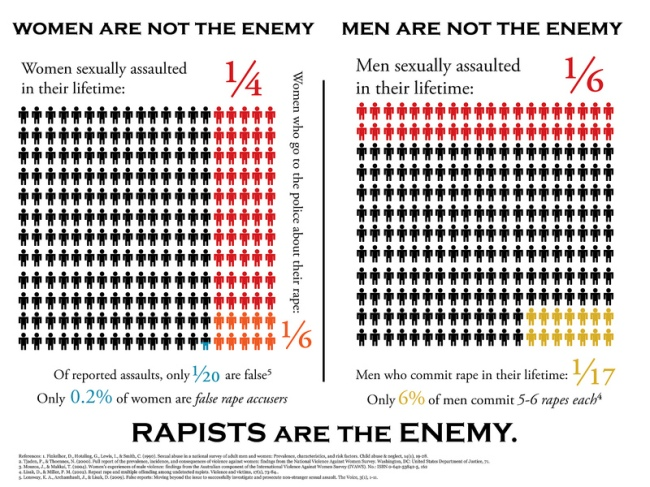 rape culture men are not the enemy
